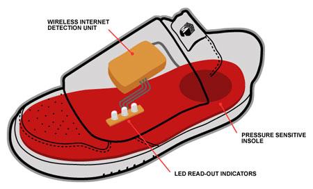 ASRD : Le concept des chaussures de détection Wifi.