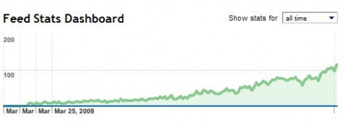 Analyze -- Feed Stats Dashboard_1248816295468
