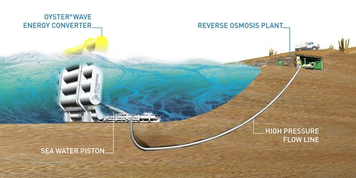 _Aquamarines_Oyster_under_water_power_generation