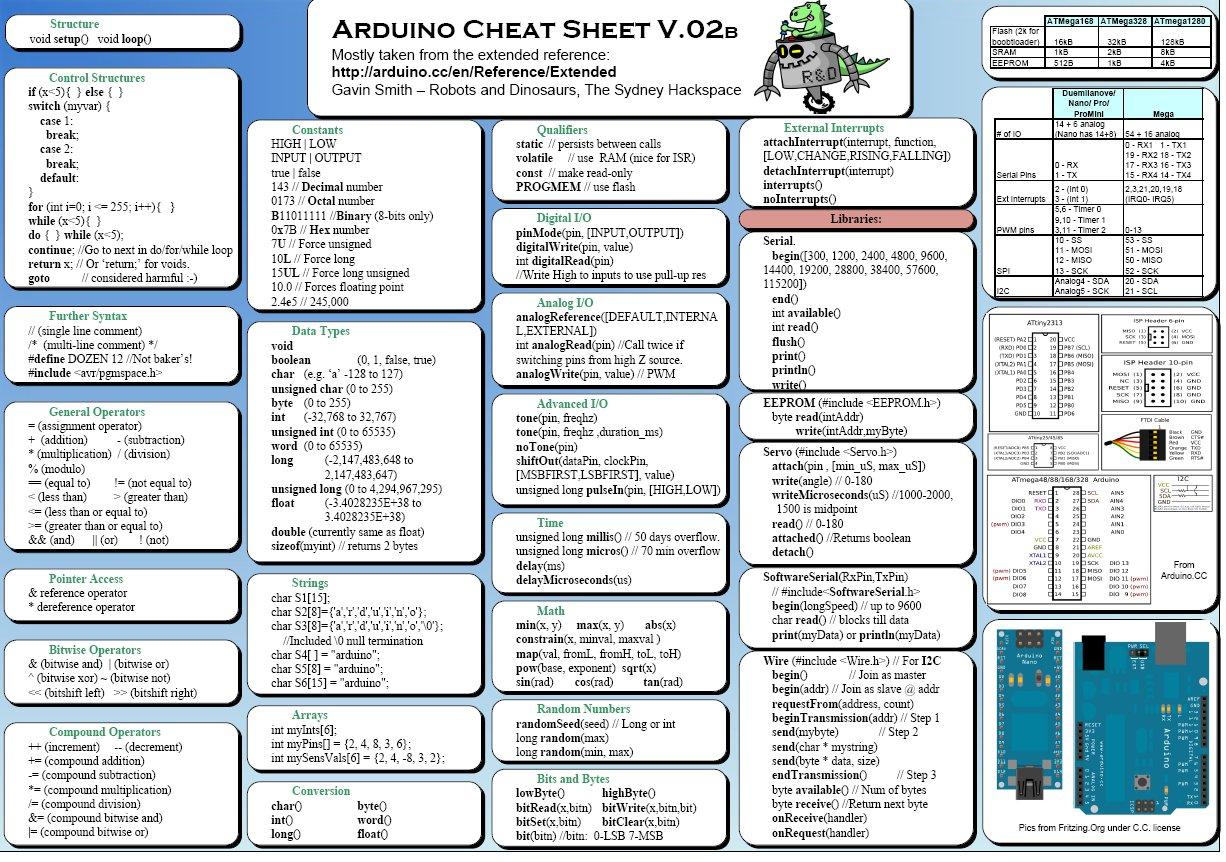 Arduino cheat sheet poster ide