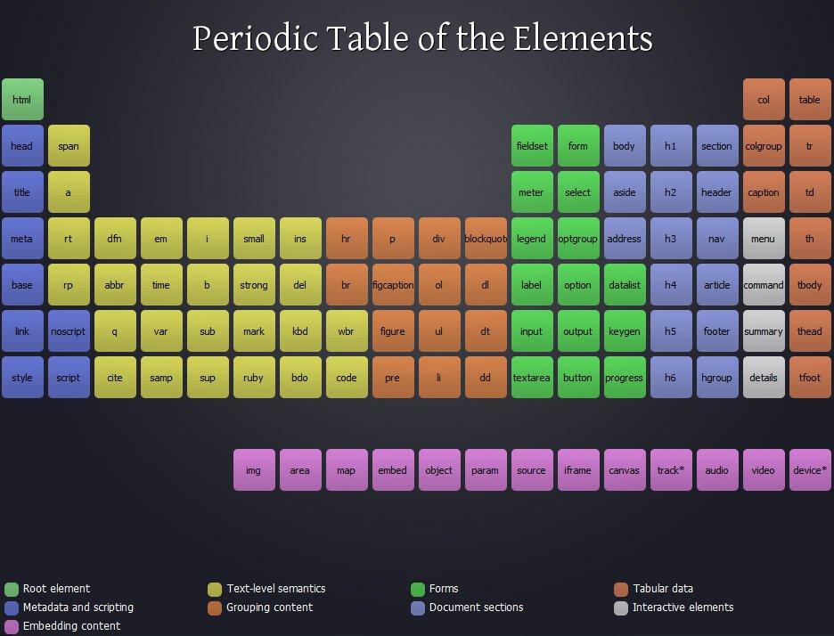 Tableau periodique des elements html5 600x457 web le for Tableau periodique