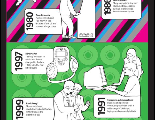 Infographie : L'évolution du microprocesseur