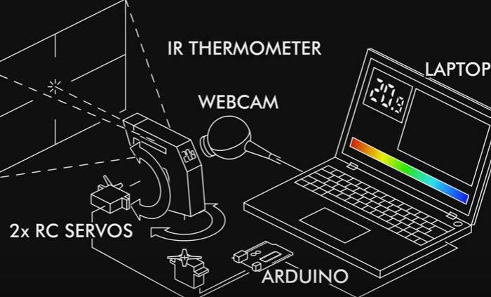 DIY : Fabriquer une camera thermique à bas coût